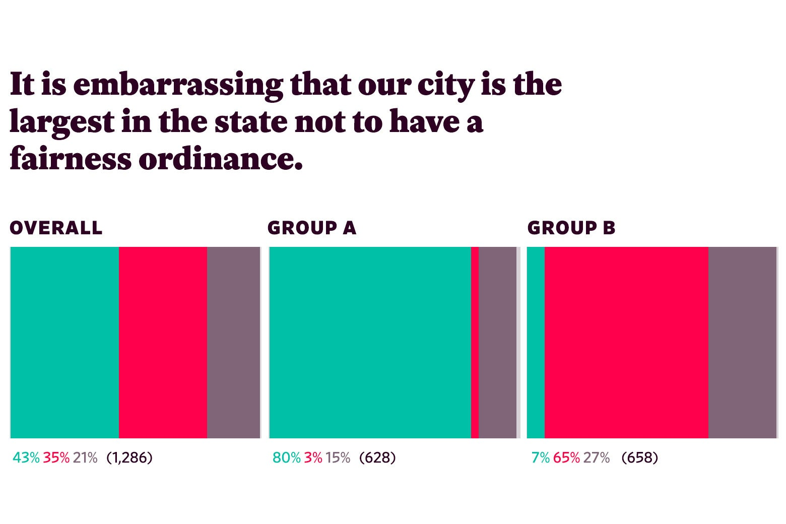 """Responses to """"It is embarrassing that our city is the largest in the state not to have a fairness ordinance."""""""