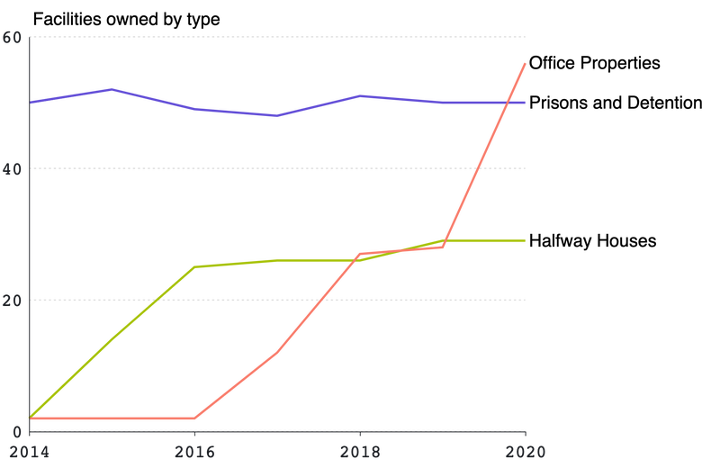 A chart showing properties owned by CoreCivic from 2010-2020