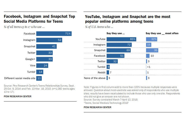 The chart on the left shows that Facebook was the dominant social network among U.S. teens in 2015. The chart on the right shows that YouTube, Instagram, and Snapchat are more popular in 2018.