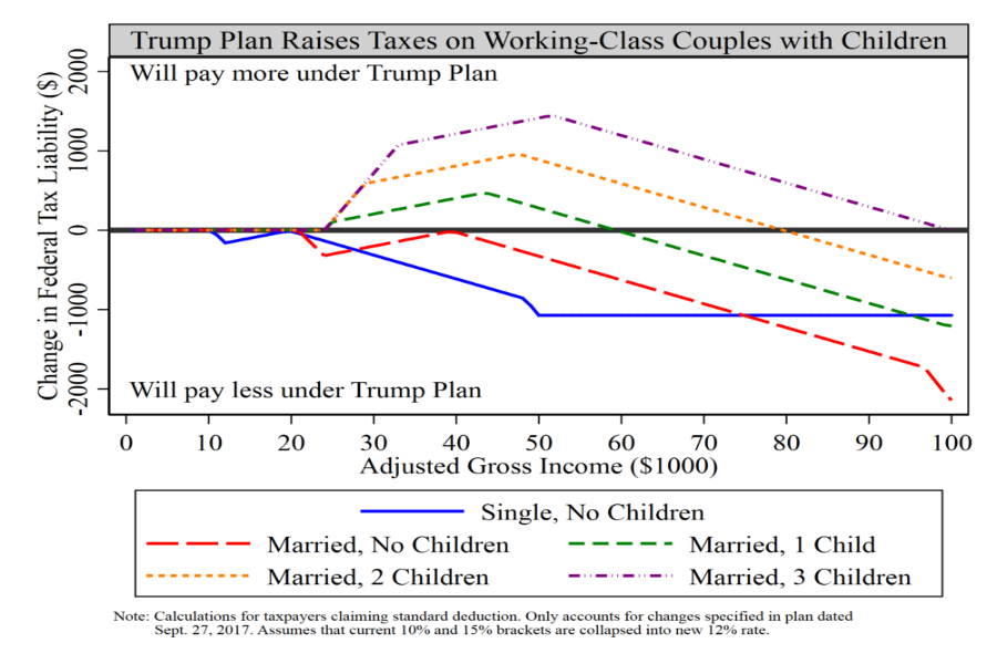 Trump tax plan's effect on married parents