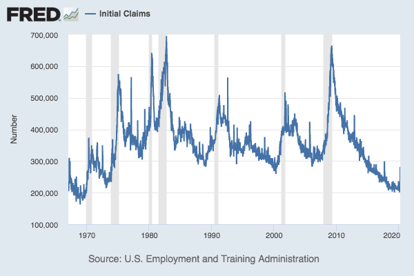 A chart showing initial unemployment claims from 1967 through 2020.