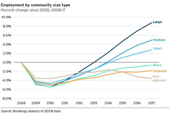 A graph showing divergent employment outcomes for cities and rural areas since the 2008 recession.