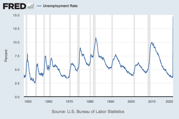 A chart showing the U.S. unemployment rate since 1948.