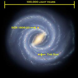 Map of Milky Way galaxy, showing the location of the magnetar and the Earth.