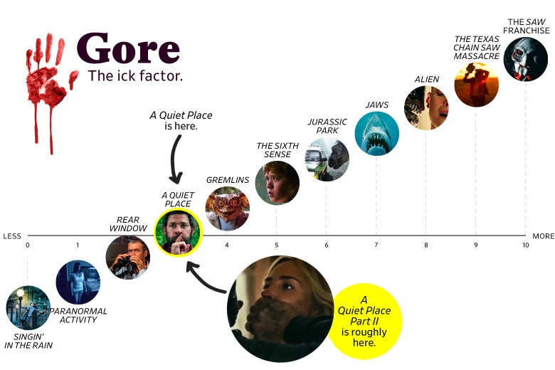 """A chart titled """"Gore: the Ick Factor"""" shows that A Quiet Place Part II and the original A Quiet Place both rank a 3 in goriness, putting them above Rear Window, a 2, and below Gremlins, a 4. The scale ranges from Singin' in the Rain (0) to the Saw franchise (10)."""