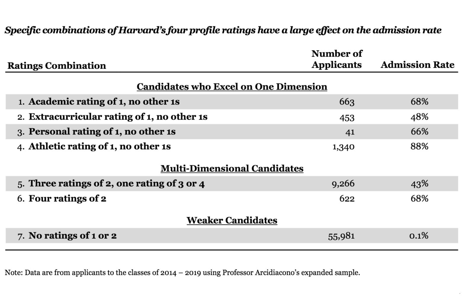 Chart of how combinations of Harvard's four profile ratings affect the admissions rate.