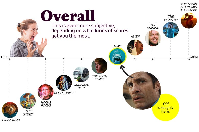 """A chart titled """"Overall: This is even more subjective, depending on what kinds of scares get you the most"""" shows that Old ranks as a 6 overall, roughly the same as Jaws, and one point higher than The Sixth Sense. The scale ranges from Paddington (0) to the original Texas Chain Saw Massacre (10)."""