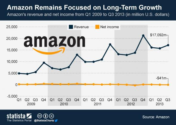 Amazon revenue profits chart