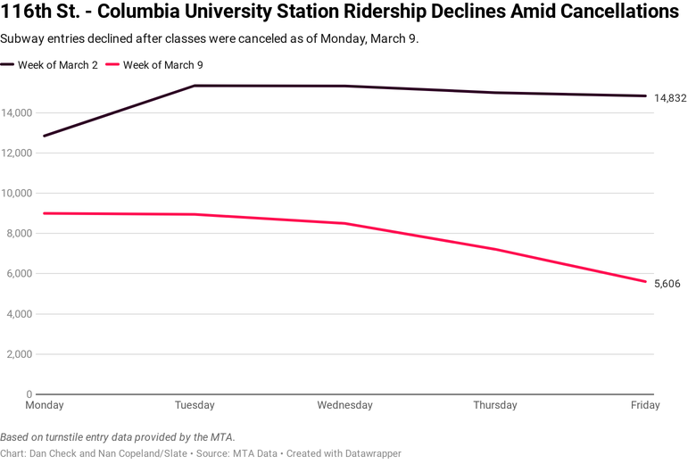 116 St - Columbia University showed the sharpest decline in the NYC subway system.