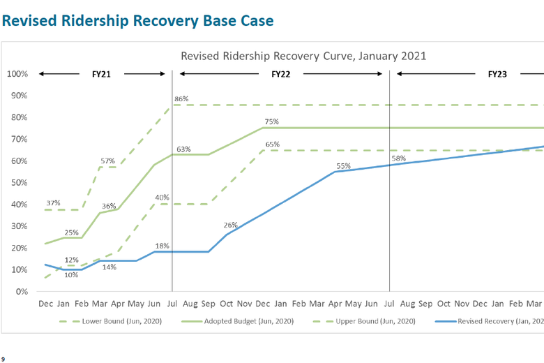 BART ridership recovery projections, January 2021.