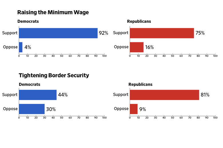 Bar charts showing how Democratic and Republican respondents feel about raising the minimum wage and tightening border security.