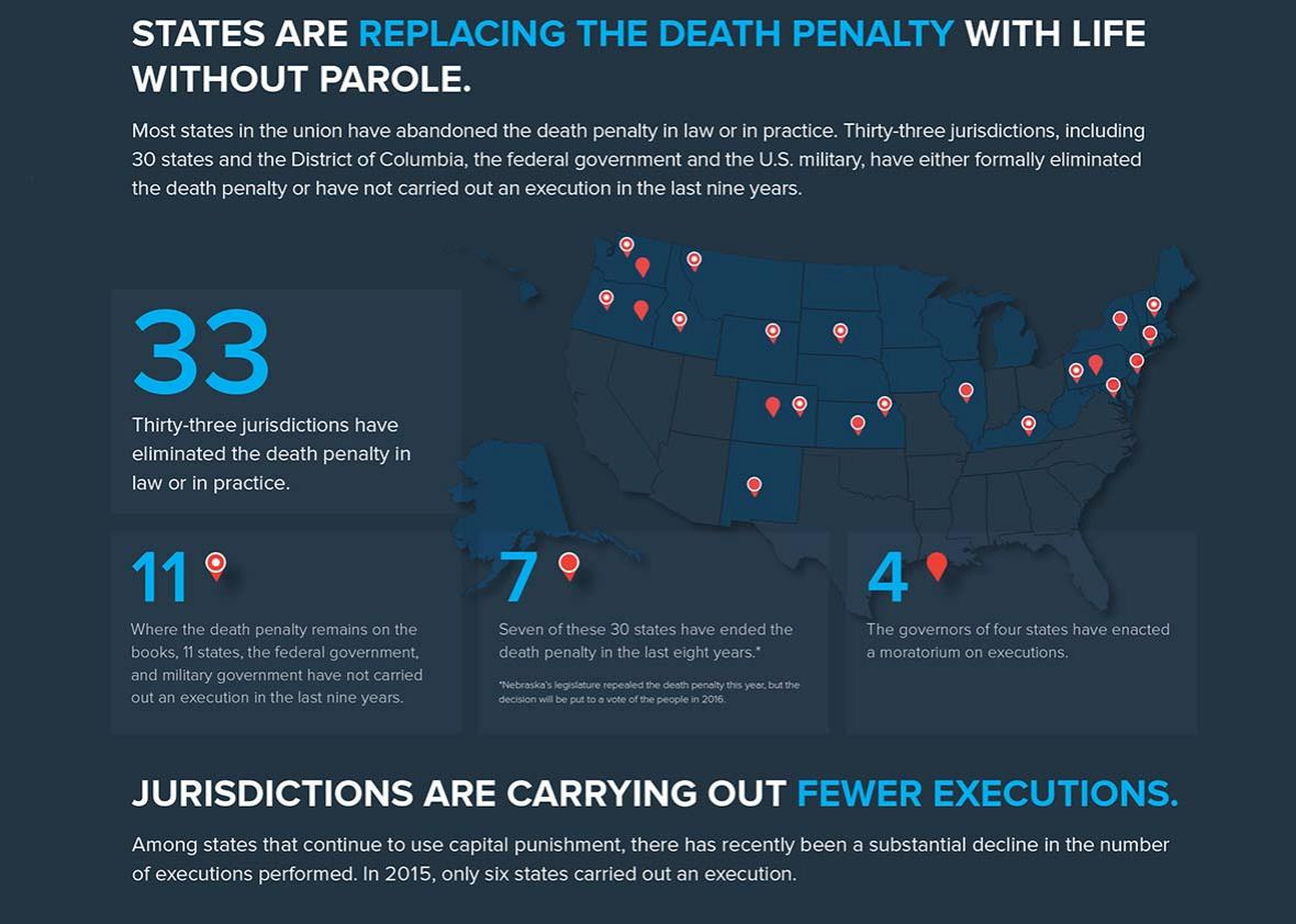 Death penalty 1.