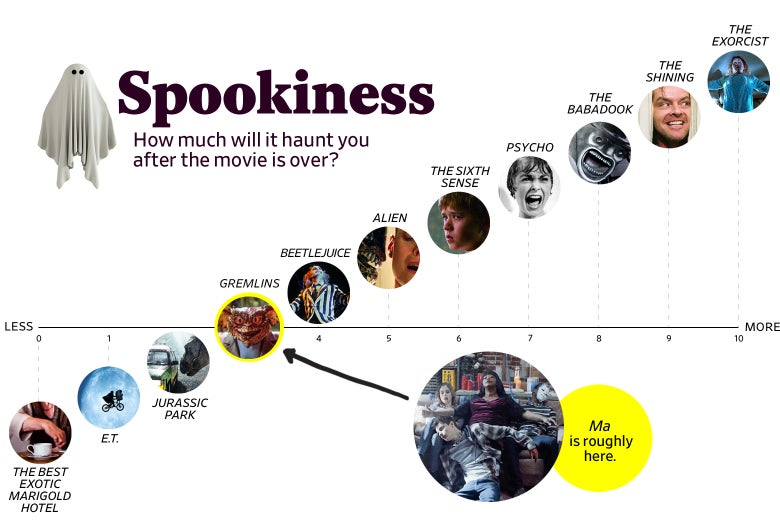 Ma's spookiness is a 3 on par with Gremlins, more spooky than Jurassic Park but less than Beetlejuice.