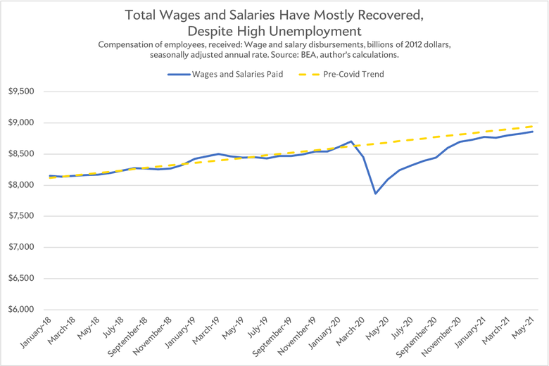 Wages and salaries.