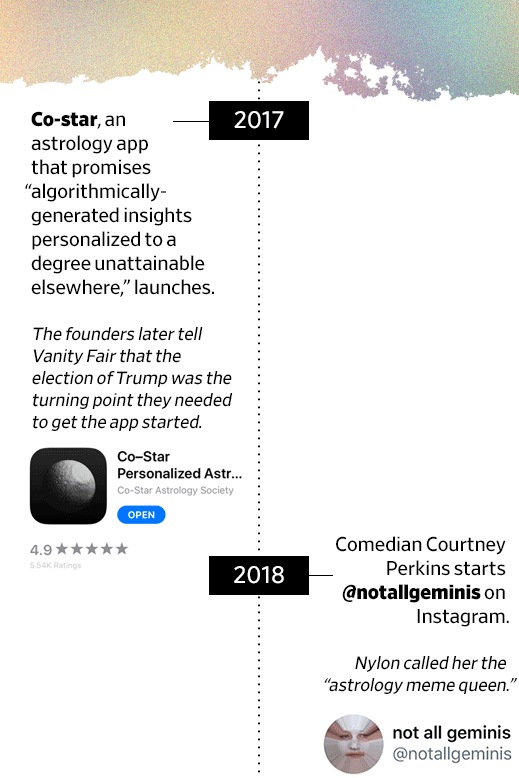 "A timeline of the ""Decade in the Occult"" with entries about the app Co-star and the Instagram account @NotAllGeminis."