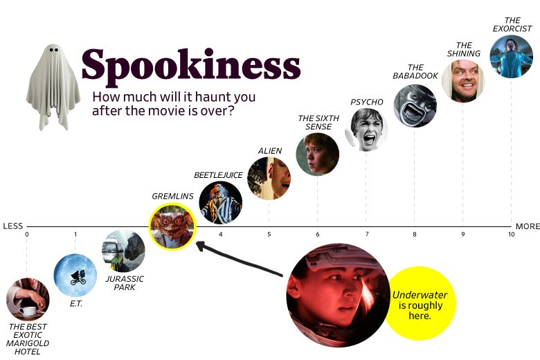 "Spookiness: How much will it haunt you after the movie is over?"" shows that Underwater ranks a 3 in spookiness, roughly the same as Gremlins.  The scale ranges from The Best Exotic Marigold Hotel (0) to The Exorcist (10)."
