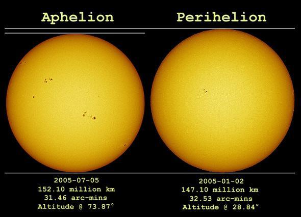perihelion and aphelion photo