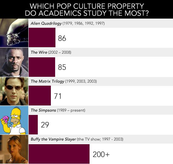 Which Pop Culture Property Do Academics Study the Most?