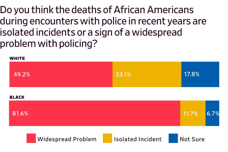 Bar chart showing surveyed prisoners' perception of police killings of Black Americans, broken down by race