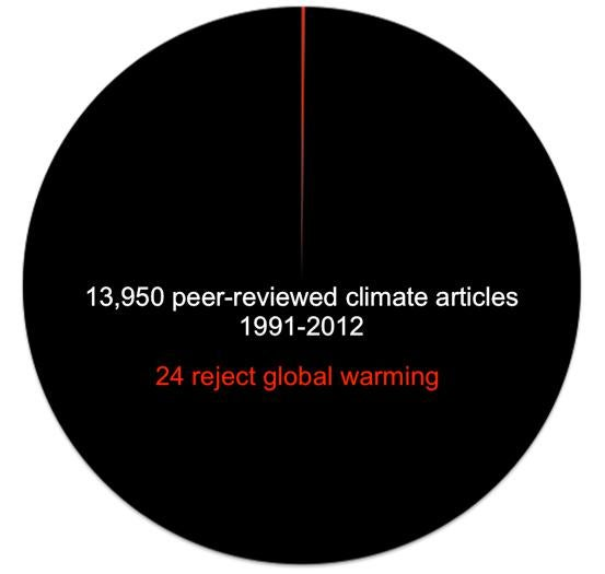 Pie chart of global warming denier papers
