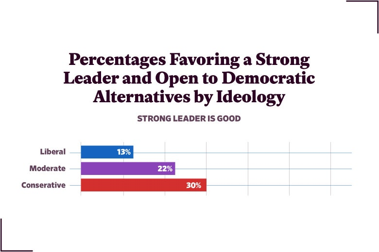Figure 10: Percentages Favoring a Strong Leader and Open to Democratic Alternatives by Ideology
