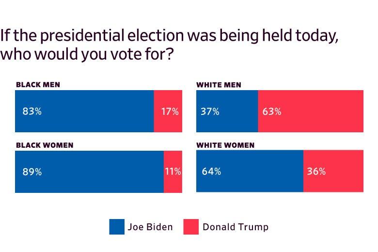 Bar graphs showing surveyed prisoners' voting preferences, broken down by race and gender