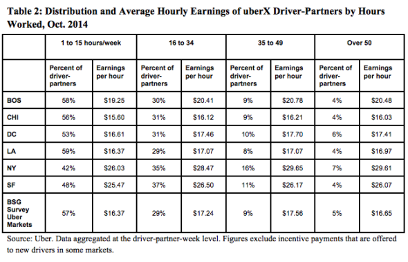 Uber Driver Wage Study Contract Work For Uber Is Flexible But Is