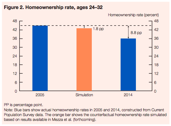 A chart showing homeownership for 24-32 year olds.