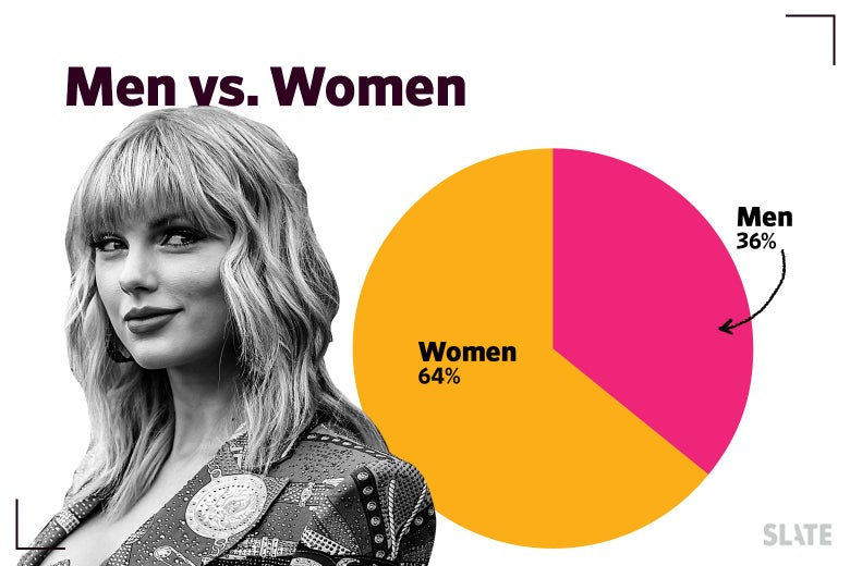 Pie chart: 64% women, 36% men.