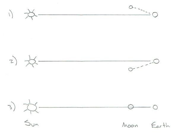 diagram of the Moon