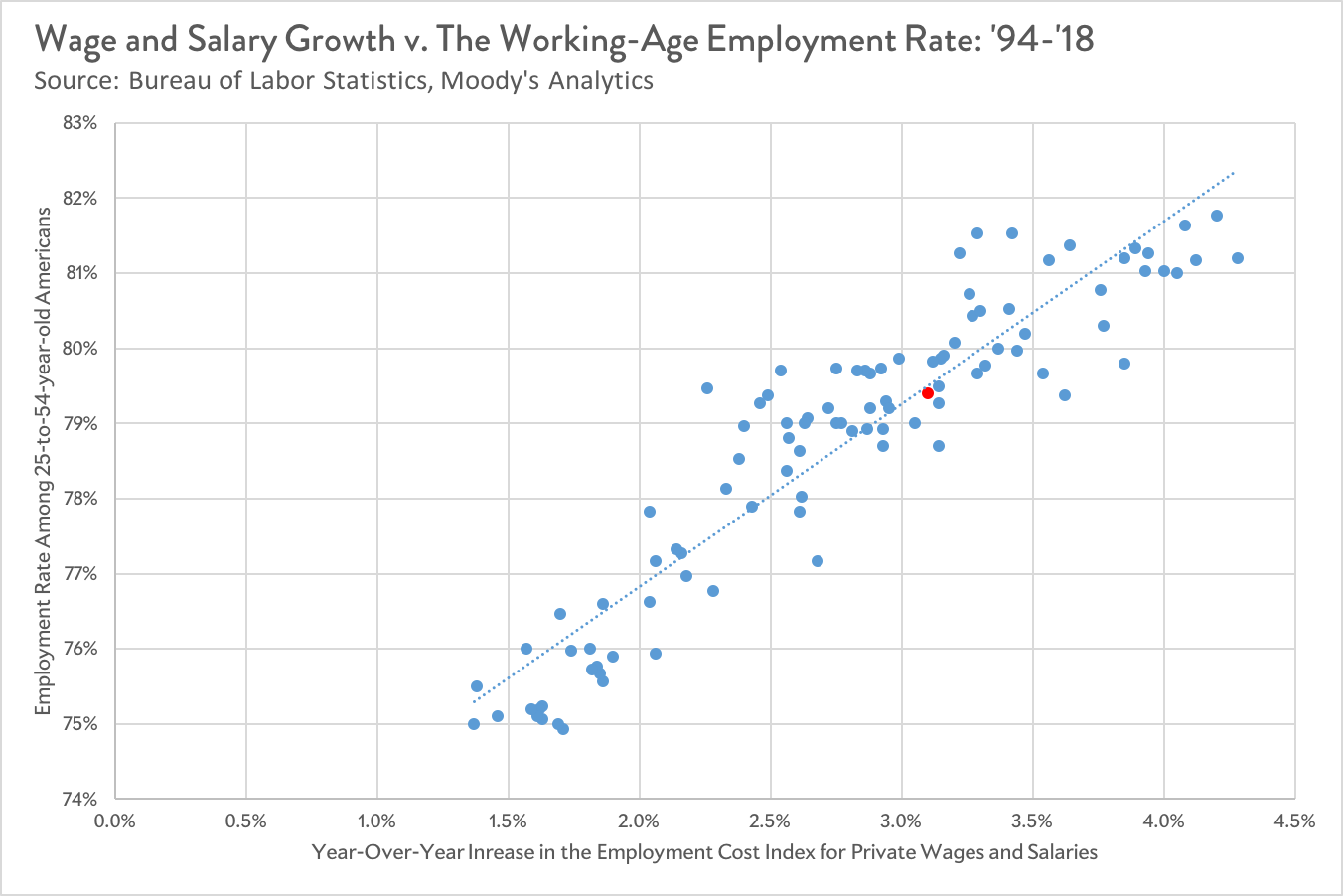 This chart compares year-over-year employment for the working-age population compared to ECI and it's a straight line.