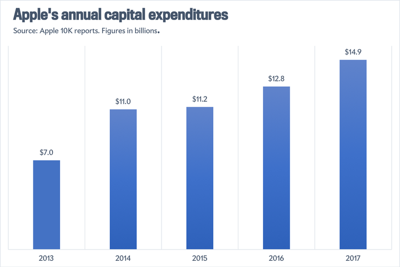 Apple's capital expenditures