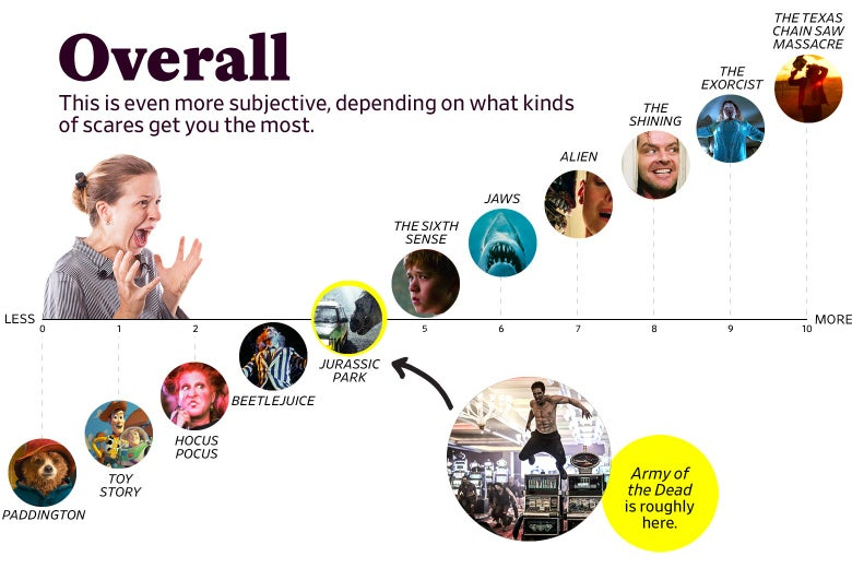 """A chart titled """"Overall: This is even more subjective, depending on what kinds of scares get you the most"""" shows that Army of the Dead ranks as a 4, roughly the same as Jurassic Park. The scale ranges from Paddington (0) to the original Texas Chain Saw Massacre (10)."""
