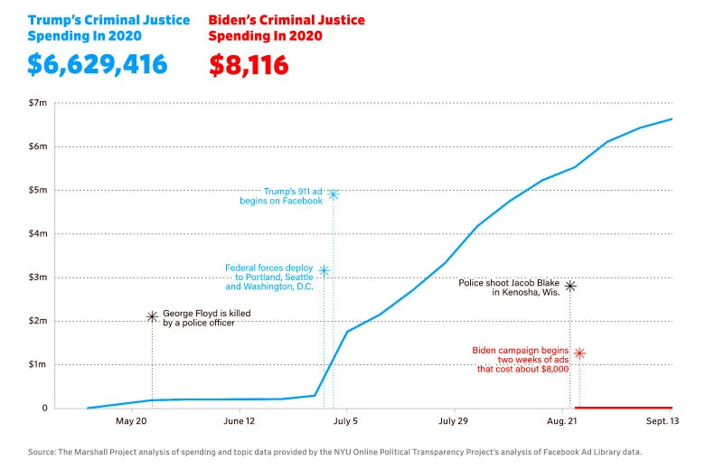 A chart showing Trump's spending on criminal justice-related ads, which dwarfs Biden's spending.