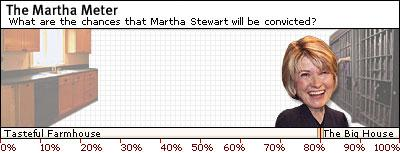 Today's Martha Meter reading: 80 percent