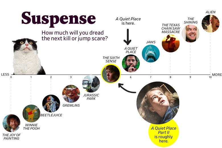 """[A chart titled """"Suspense: How much will you dread the next kill or jump scare?"""" shows that A Quiet Place Part 2 ranks a 5 in suspense, roughly the same as The Sixth Sense, while the original ranks about a 6. The scale ranges from The Joy of Painting (0) to Alien (10).]"""