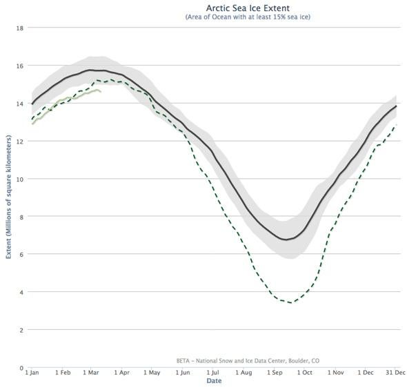 arctic sea ice extent plot