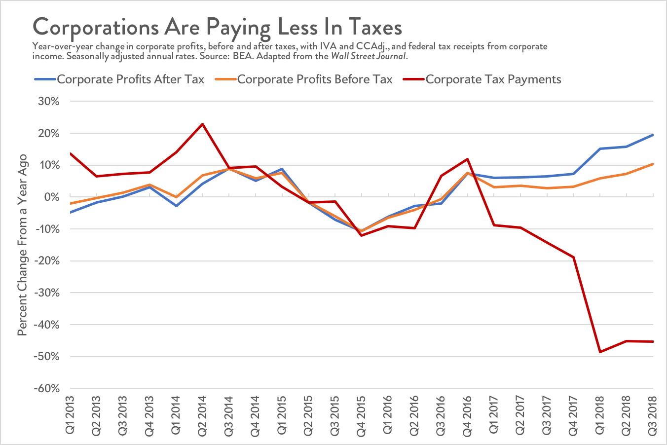 After-tax corporate profits