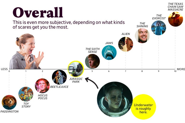 "A chart titled ""Overall: This is even more subjective, depending on what kinds of scares get you the most"" shows that Underwater ranks as a 4 overall, roughly the same as Jurassic Park. The scale ranges from Paddington (0) to the original Texas Chain Saw Massacre (10)."