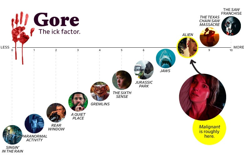 """A chart titled """"Gore: the Ick Factor"""" shows that Malignant ranks an 8 in goriness, roughly the same as Alien, but two points below the Saw franchise. The scale ranges from Singin' in the Rain to the Saw franchise."""
