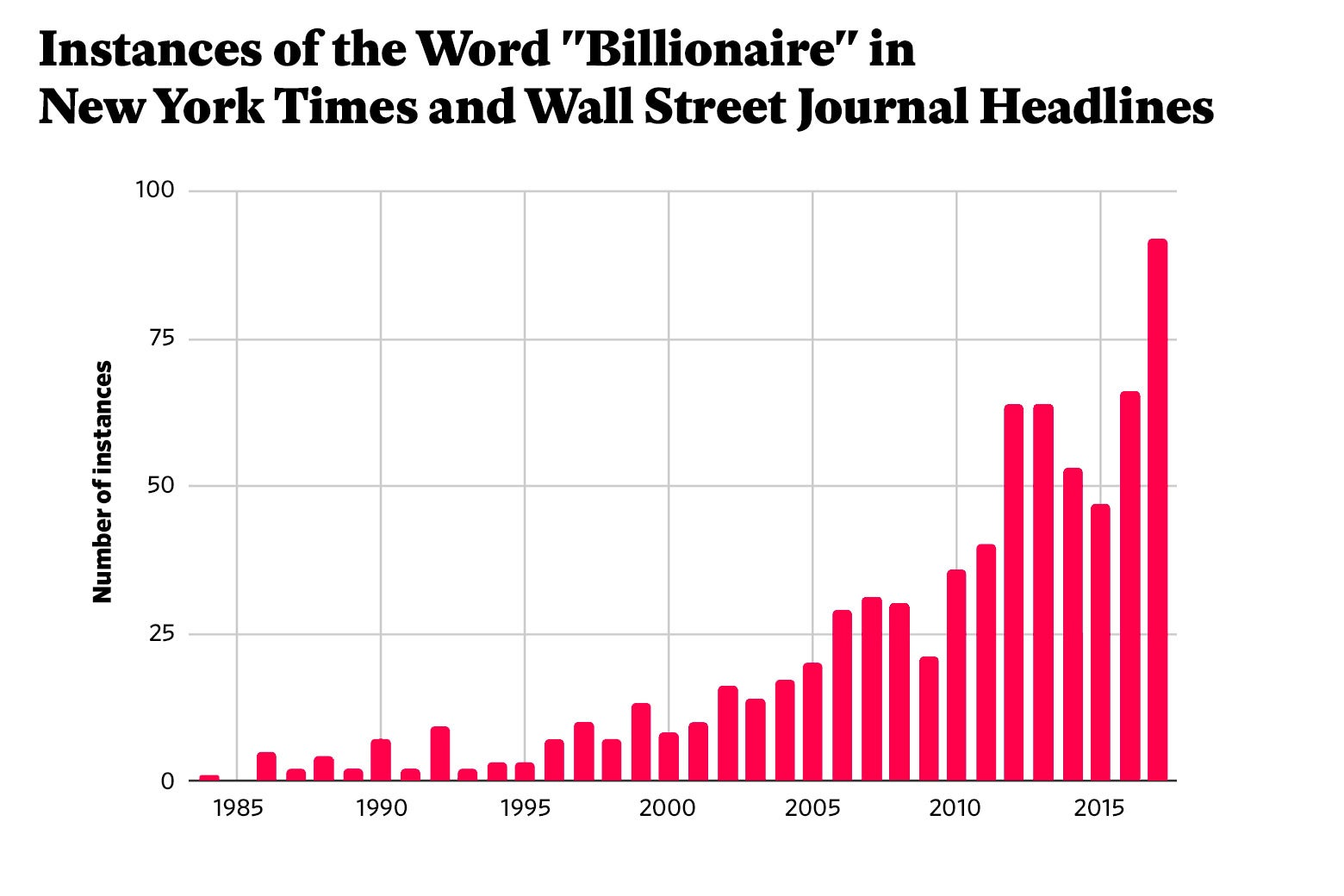 "Chart: Instances of the Word ""Billionaire"" in New York Times and Wall Street Journal Headlines"