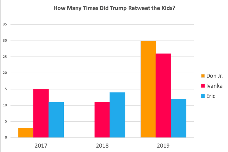 Trump children retweets by year