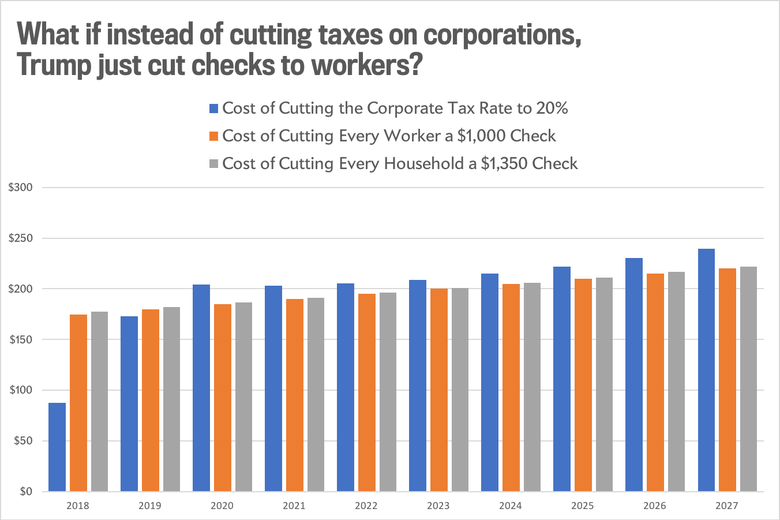 What if instead of cutting corporate taxes, Trump cut checks to families?