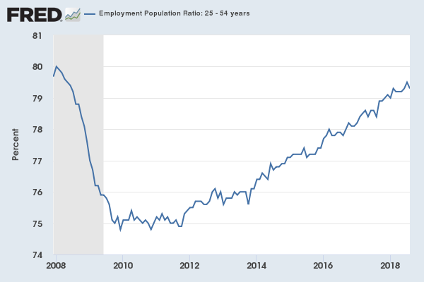 Graph showing the employment population ratio