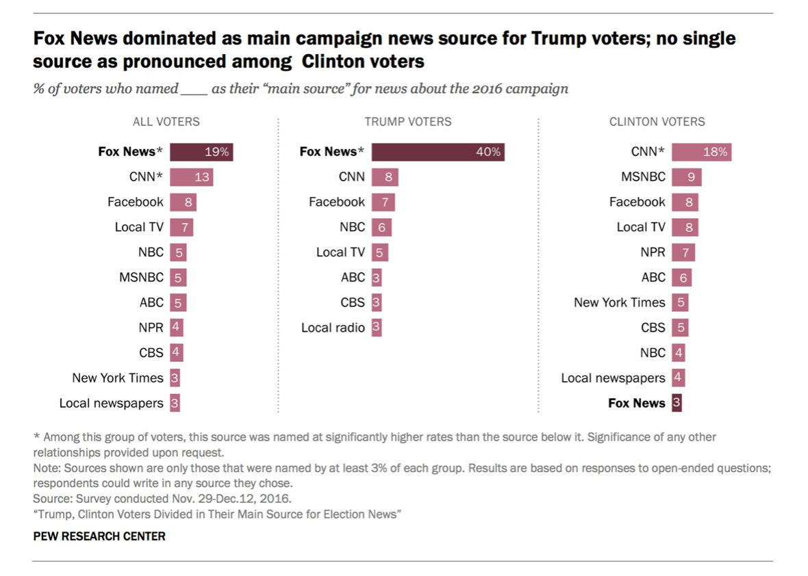 Fox News was the dominant news source in the 2016 election