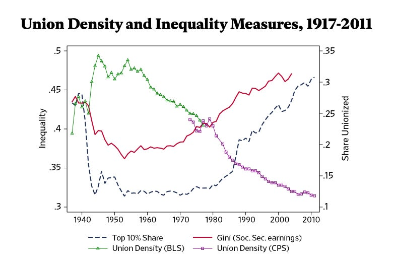 Chart showing union density and inequality measures, 1917-2011.