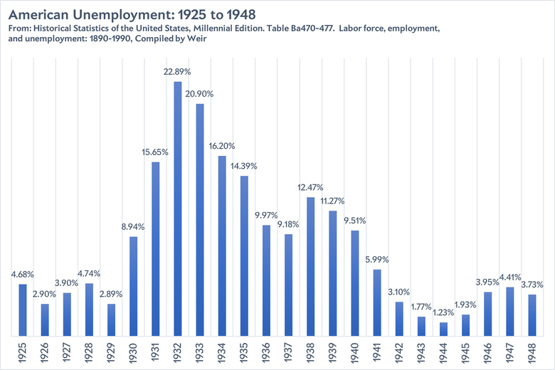 A bar graph showing the U.S. unemployment rate from 1925 through 1948.