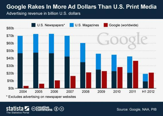 Google ad revenue vs. print media