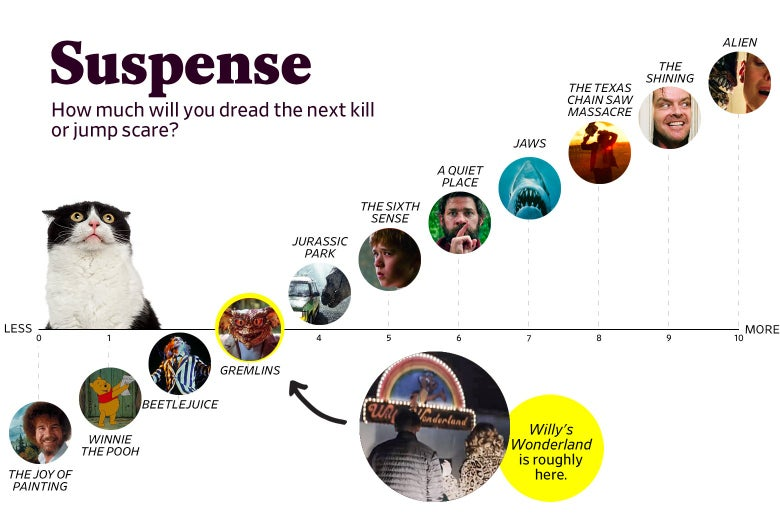 """A chart titled """"Suspense: How much will you dread the next kill or jump scare?"""" shows that Willy's Wonderland ranks a 3 in suspense, roughly the same as Gremlins. The scale ranges from The Joy of Painting (0) to Alien (10)."""