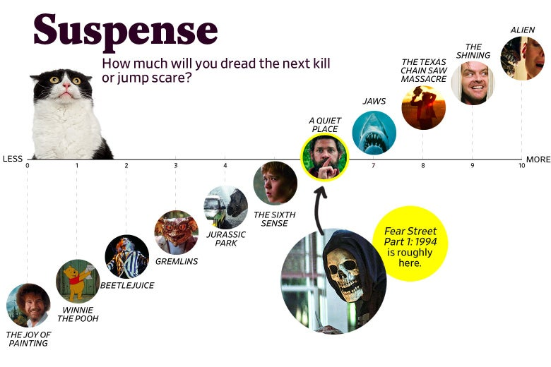 """A chart titled """"Suspense: How much will you dread the next kill or jump scare?"""" shows that Fear Street ranks a 6 in suspense, roughly the same as A Quiet Place. The scale ranges from The Joy of Painting (0) to Alien (10)."""